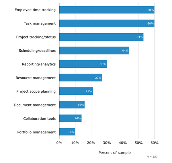 Features needed in a project management software