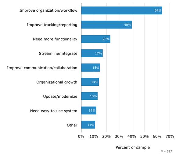 Goals of a project management software