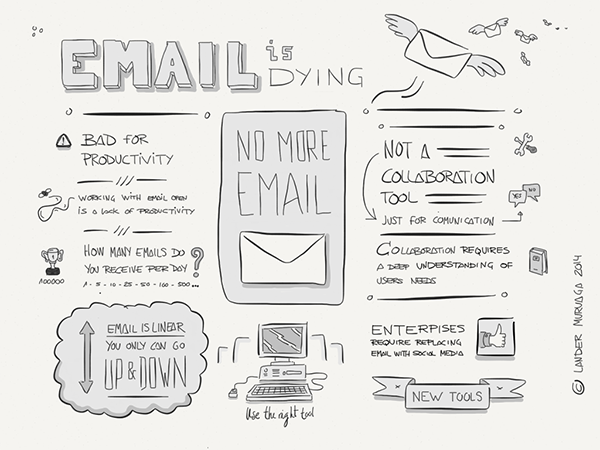 Email vs Collaboration